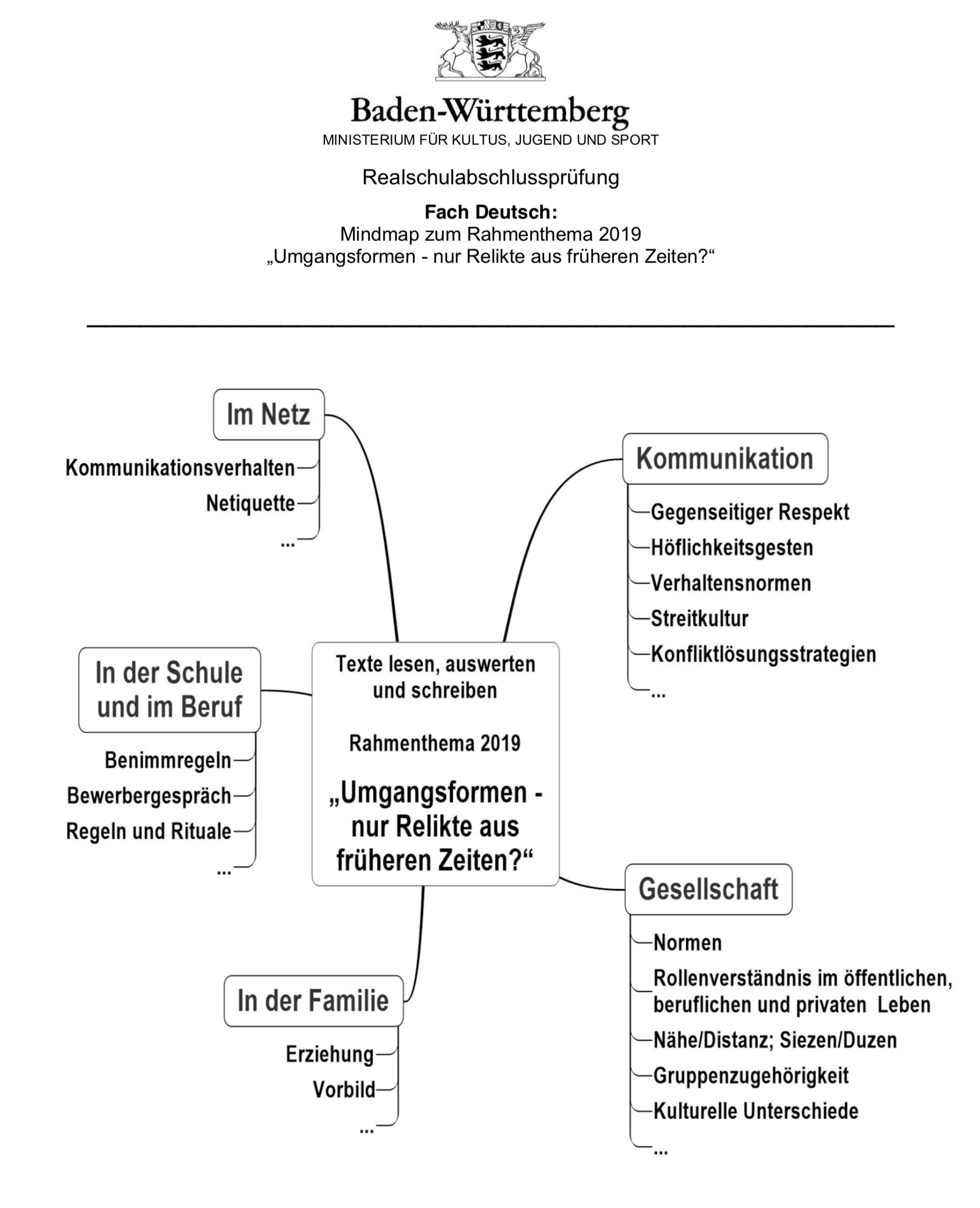 Unterricht Das Kompendium In Der Deutschprüfung Realschule Bob
