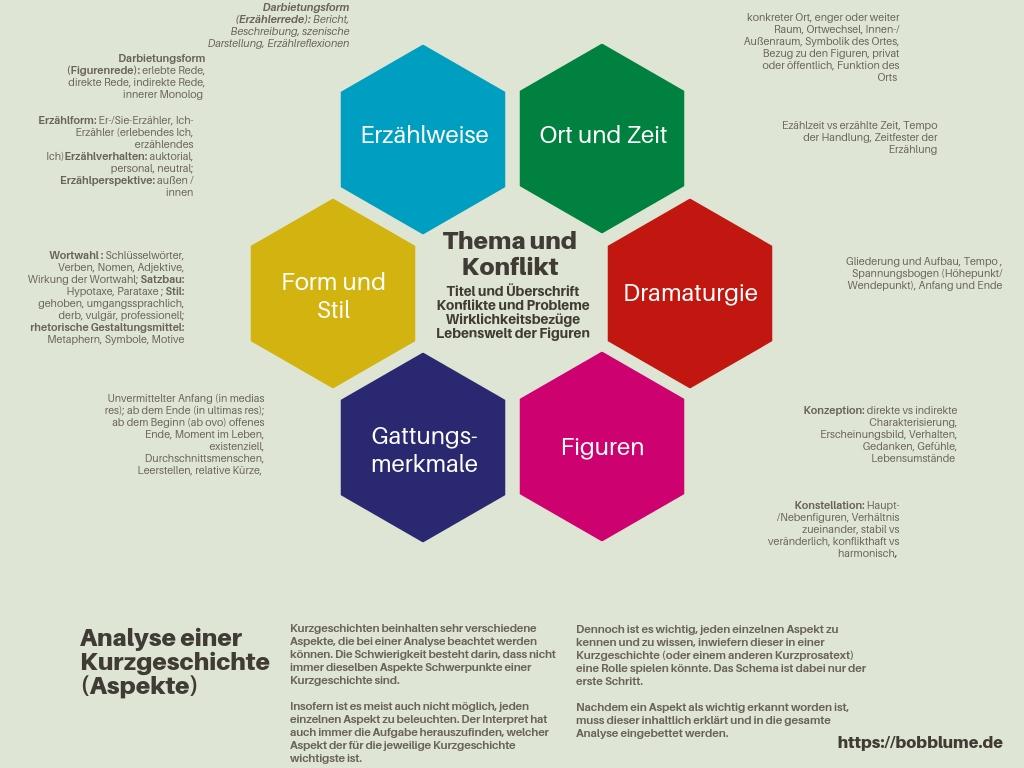 Kurzgeschichte textinterpretation ZEILER .me